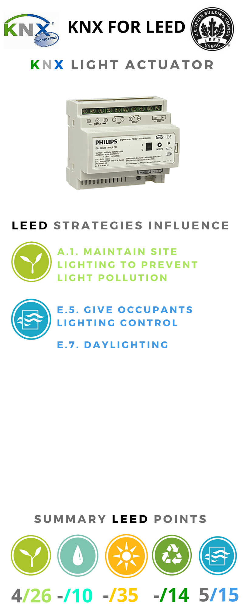 knx for leed light actuator inphography 2