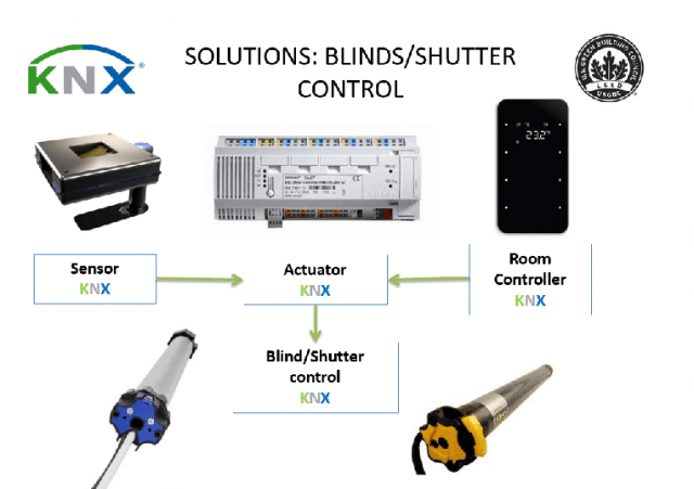 knxforleed solutions blinds control A1 ssc8 Light Pollution Reduction 1