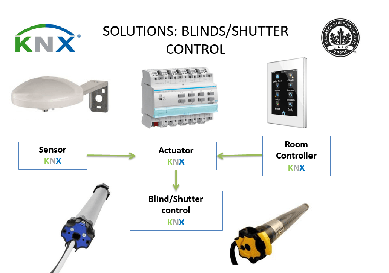 knxforleed solutions blinds control c1 EAc1 Optimize energy perfomance